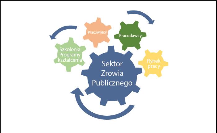 """Zaproszenie na konferencję """"Sektorowa Rama Kwalifikacji dla zdrowia publicznego"""""""