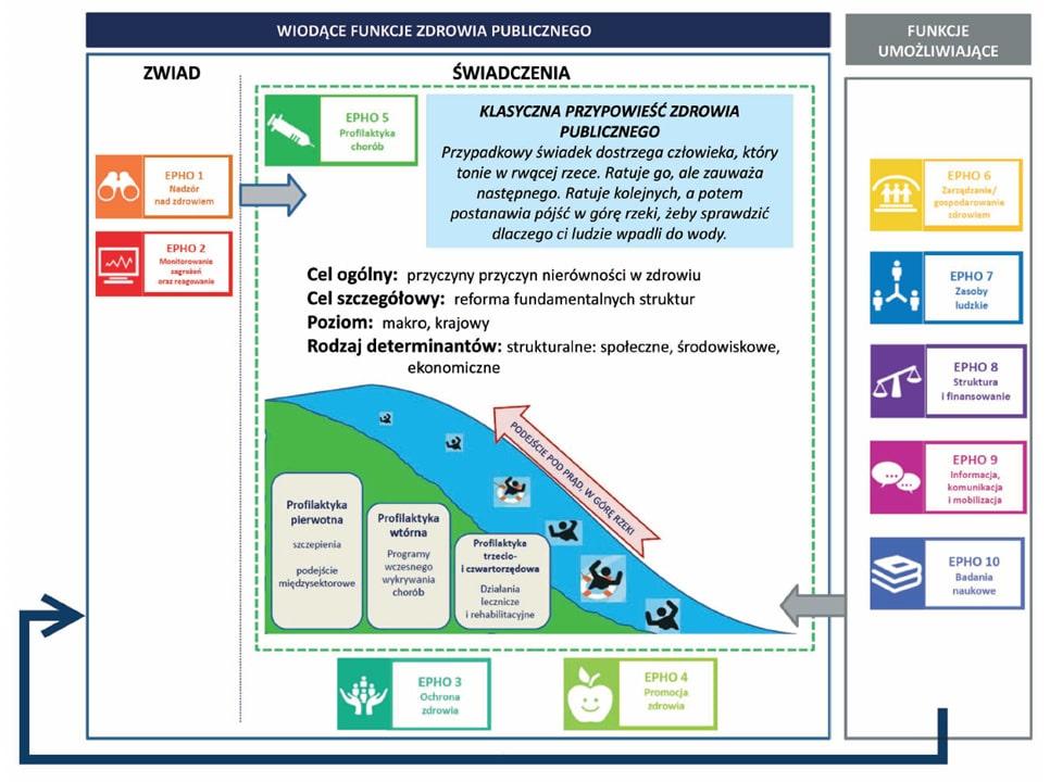 Grafika wyjaśniająca działanie EPHO 5