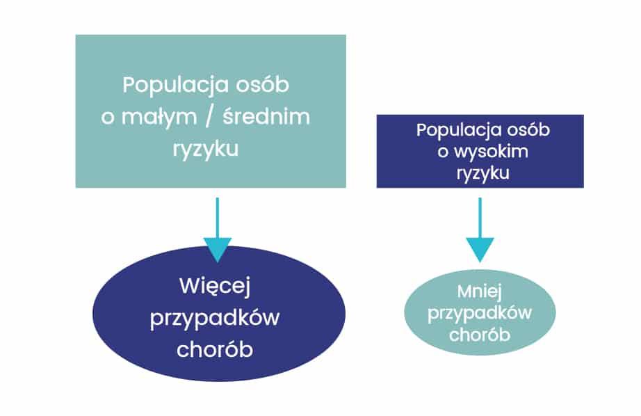 Paradoks profilaktyki graf