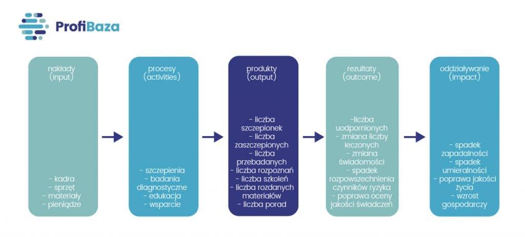 Model logiczny programu