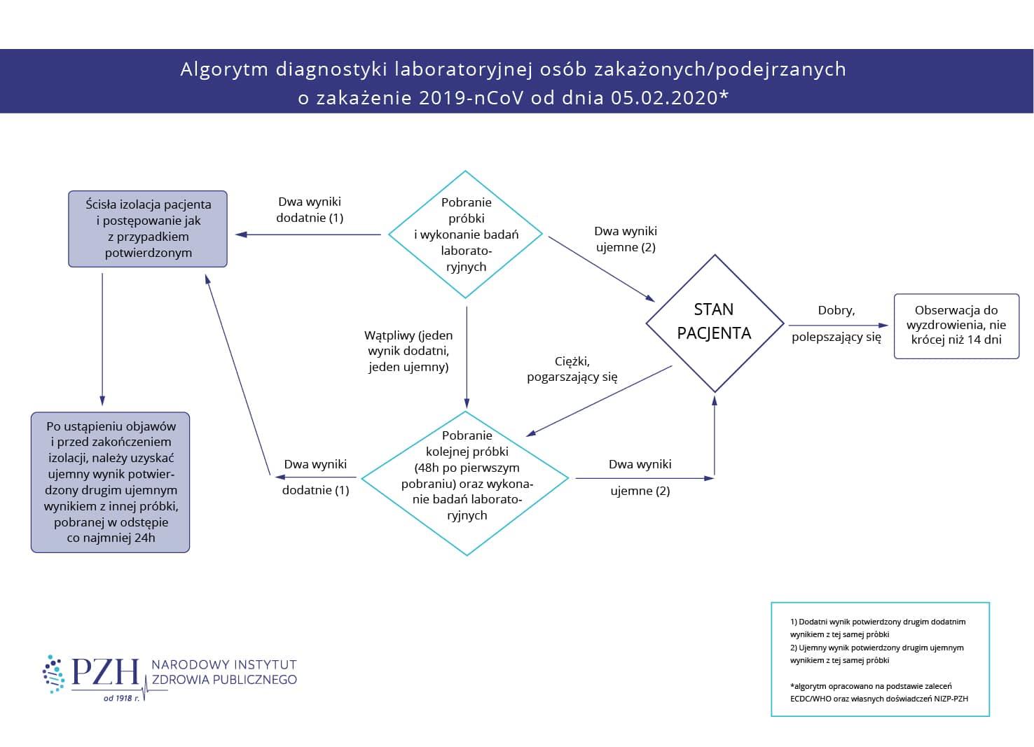 Koronawirus – algorytm diagnostyki laboratoryjnej osób zakażonych lub podejrzanych o zakażenie