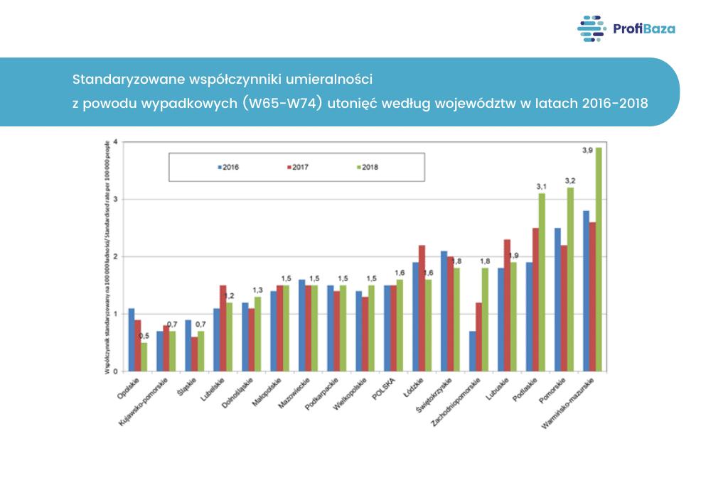 Standaryzowane współczynniki umieralności z powodu wypadkowych (W65-W74) utonięć według województw w latach 2016-2018